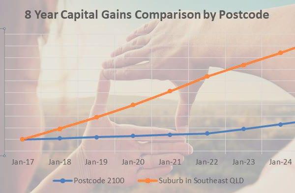 High Growth Suburb Comparison